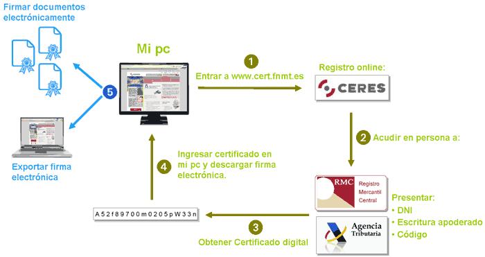 Instalaci n de un certificado digital rea de pymes - Oficinas certificado digital ...